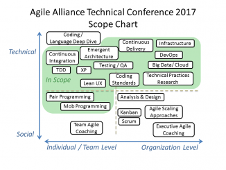 Agile Alliance Technical Conference 2017