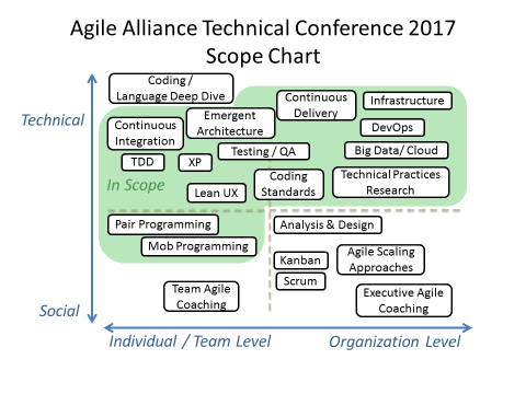 Agile Alliance Technical Conference 2017