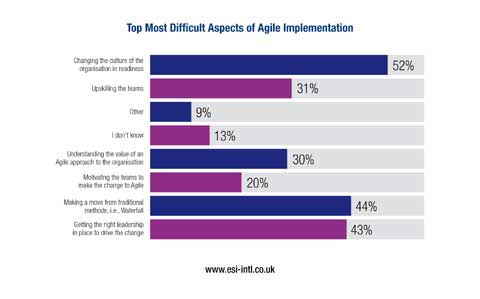 Top Most Difficult Aspects of Agile Implementation