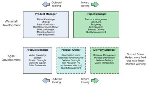 Changing Roles for the Product Manager