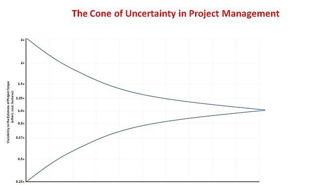 The Cone of Uncertainty in Scrum