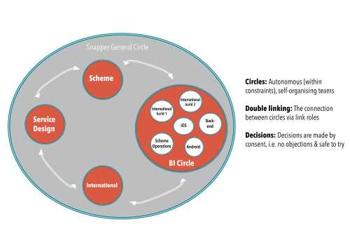 Implementing Holacracy in Agile Organizations