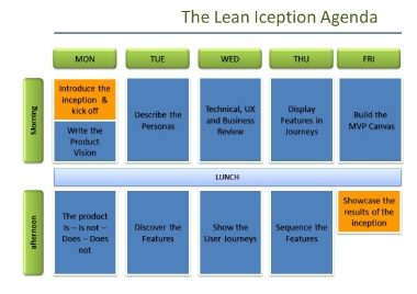 Lean Inception - How to Align People and Build the Right Product