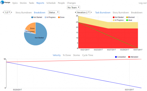 Planigle is an Agile project management tool