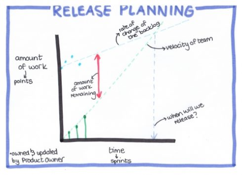 A Coach's Guide to Release Planning