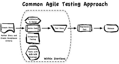 Agile Scrum software testing Approach