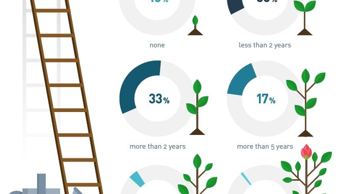 Scrum Master Trends Report 2019